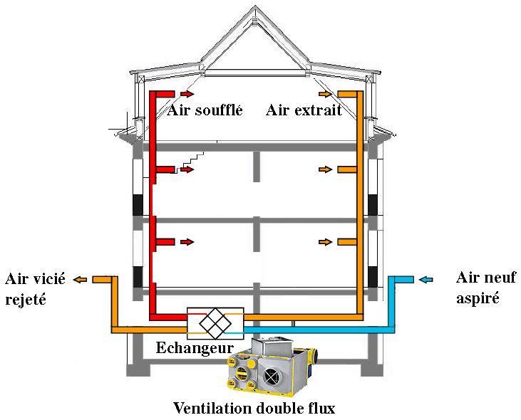 Schéma de principe de fonctionnement du0027une VMC double flux Portail
