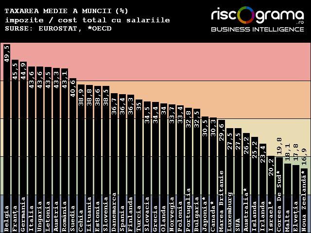 Ştiaţi că munca e taxată în România mai mult decât în Danemarca, Suedia sau Spania?