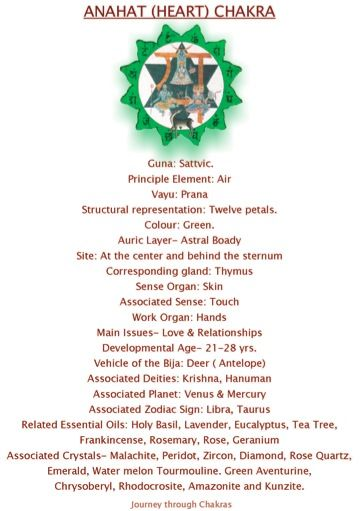 4 anahat or heart chakra cheatsheet loved pinned by www omved