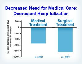 A study of approximately 2000 participants in the TM program analyzing five years of medical insurance data found that they required significantly less hospitalization, for both medical and surgical procedures, in comparison to the average of all other insured persons. Reference: Psychosomatic Medicine 49: 493–507, 1987