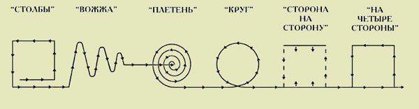 Сакральная геометрия Хоровода