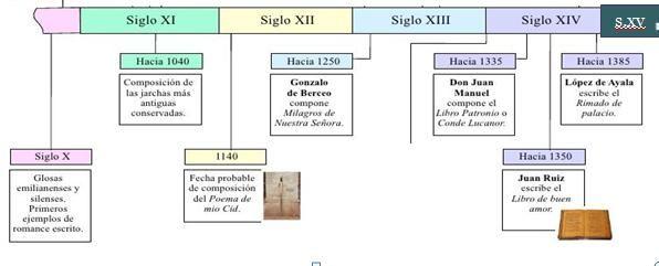 1 Esquema Cronológico De La Literatura Medieval Literatura Española Literatura Lenguaje