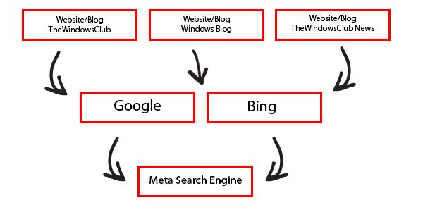 What is a meta search engine? Here is a list of some of the best Meta Search Engines, on the Internet, that can be used as Google alternatives.