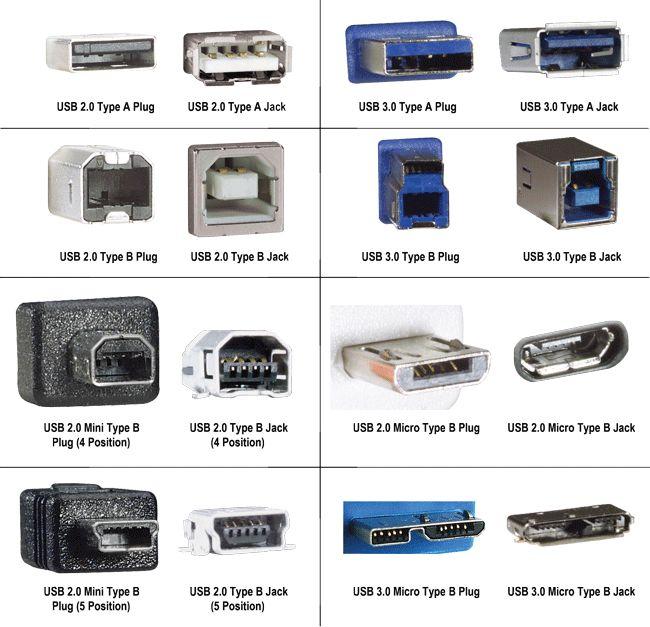 Ocasião Informática - Cabos USB - Universal Serial Bus 2.0 ou 3.0