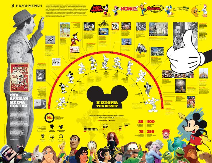 The History of Disney, Kathimerini