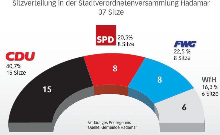 Obwohl die CDU eigentlich einen Sitz verliert, bleibt ihre Fraktion mit 15 Mitgliedern gleich stark wie bisher. Und obwohl FWG und WfH jeweils einen Sitz gewinnen, schrumpft die WfH-Fraktion um einen Stadtverordneten. Das liegt an den Wechslern in der letzten Legislaturperiode.