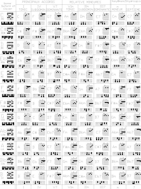 280 Best Guitar & Guitars Images On Pinterest | Guitar Chord Chart