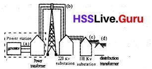 Kerala SSLC Class 10 Physics Chapter 3 Electro Magnetic