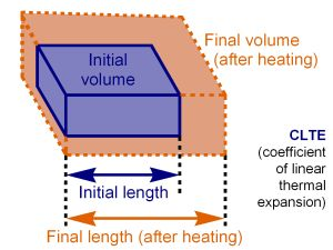 What is thermal expansion and practical applications of thermal expansion .Used…