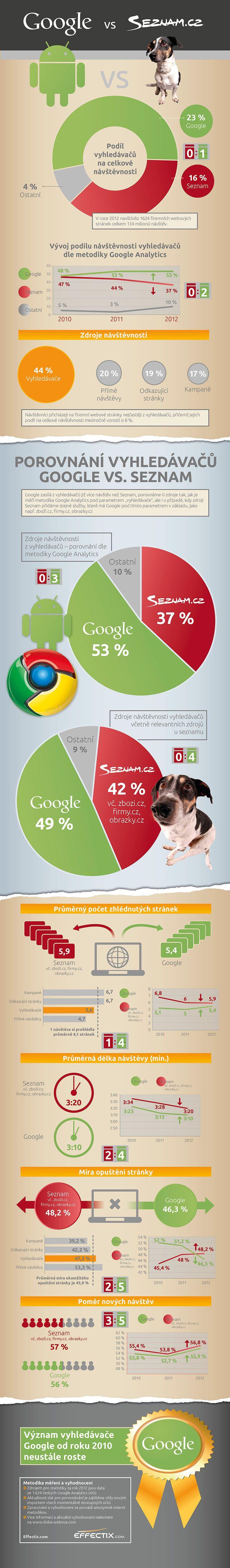 Infografika od Effectix: Google vs. Seznam - kdo zajišťuje firemním webům více návštěv a jaké jsou?