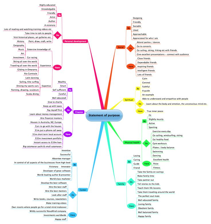 Best 25+ Mind Map Template Ideas On Pinterest | Mind Map Art, Mind