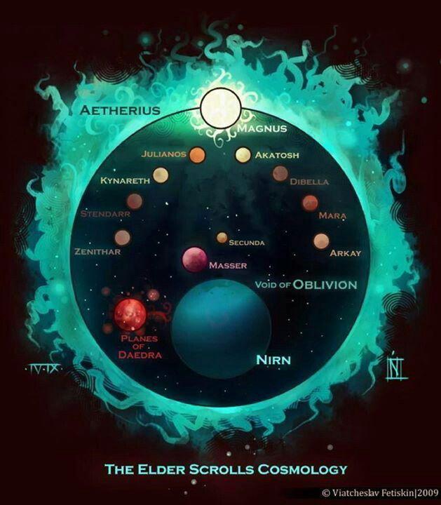Elder Scrolls Cosmology