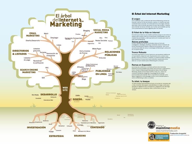 Traducción de una Infografía sobre el Internet Marketing