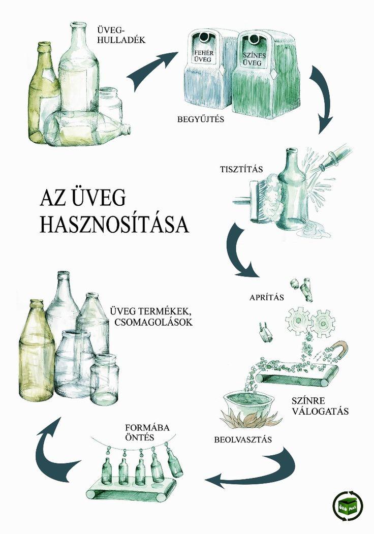 üveg rajzolt folyamatábra