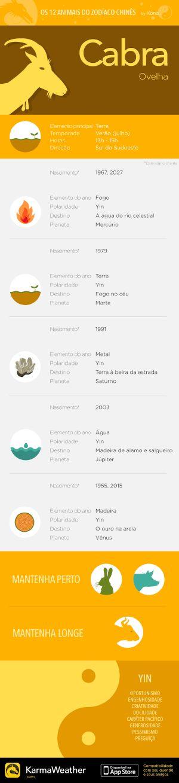 Principais características do signo do zodíaco chinês da Cabra (Bode, Ovelha), oito animal do horóscopo chinês. Obtenha o aplicativo KarmaWeather, disponível gratuitamente na App Store