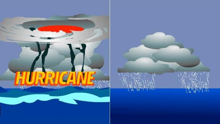 <p>Meteorologists have gone to great lengths to identify the atmospheric conditions that trigger hurricanes. The list of ingredients is fairly short: warm ocean temperatures, lots of moisture in the middle and upper atmosphere, and light winds in the upper atmosphere. In this animation from NASA, learn about the conditions necessary for the creation of a hurricane.</p>