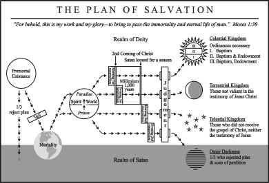 Scripture Companion - The Plan of Salvation PDF Chart - perfect for class handout, personal progress, FHE, etc.  Detailed with a multitude of scripture references.  Check it out!