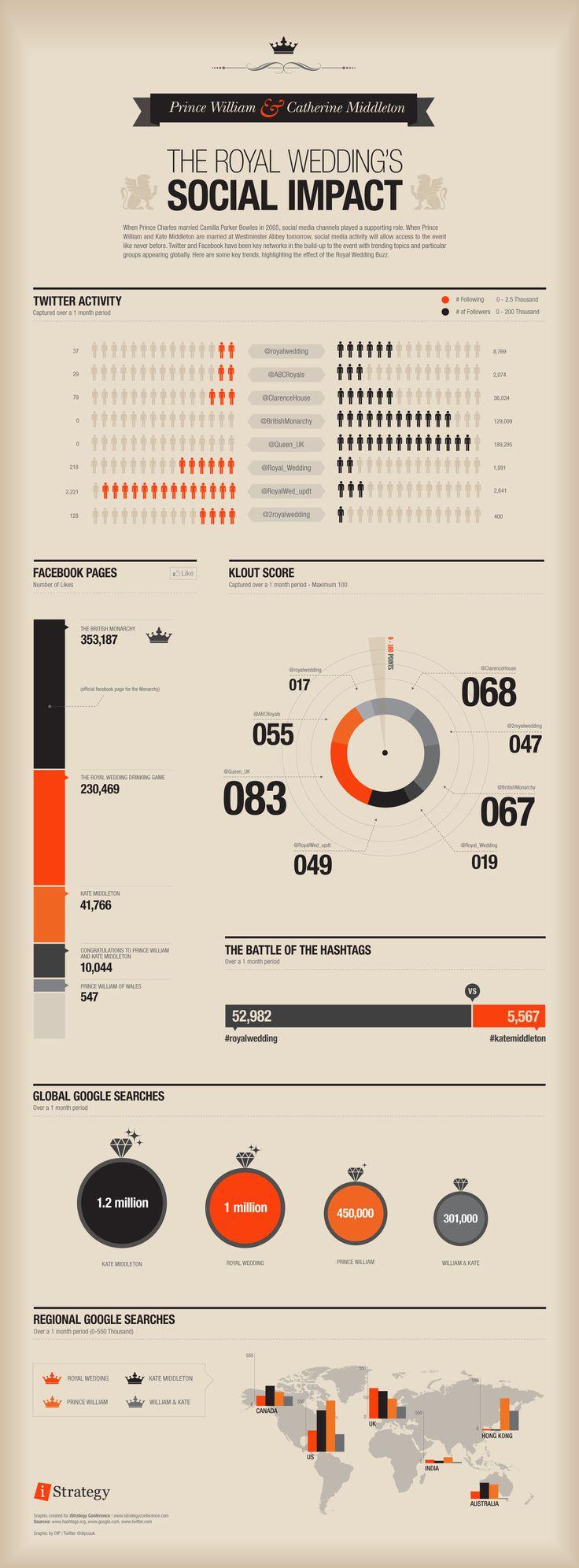 royal wedding social media info graphic