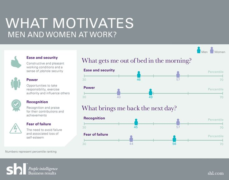 19 best What Motivates Employees? images on Pinterest Employee - what motivates you