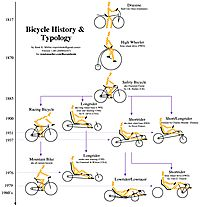 99 best images about recumbent on Pinterest | Bikes, Tricycle and ...