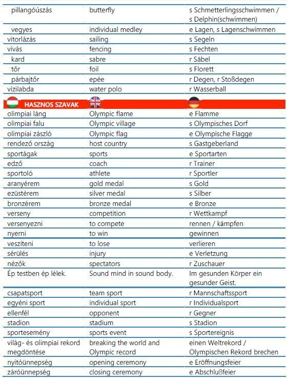 Olimpiával, sporttal kapcsolatos kifejezések magyarul, angolul, németül 2. rész  Olimpia, sport Olympic Olympisch