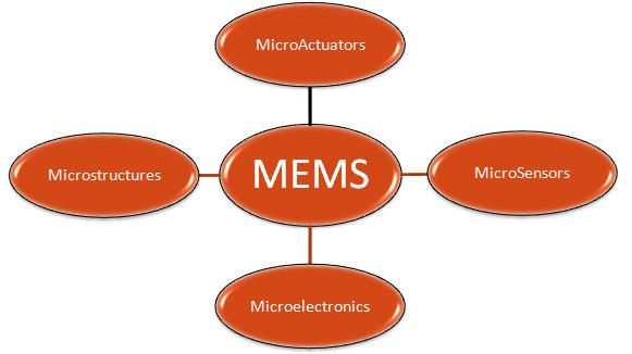 MEMS Technology Architecture, Components of MEMS System
