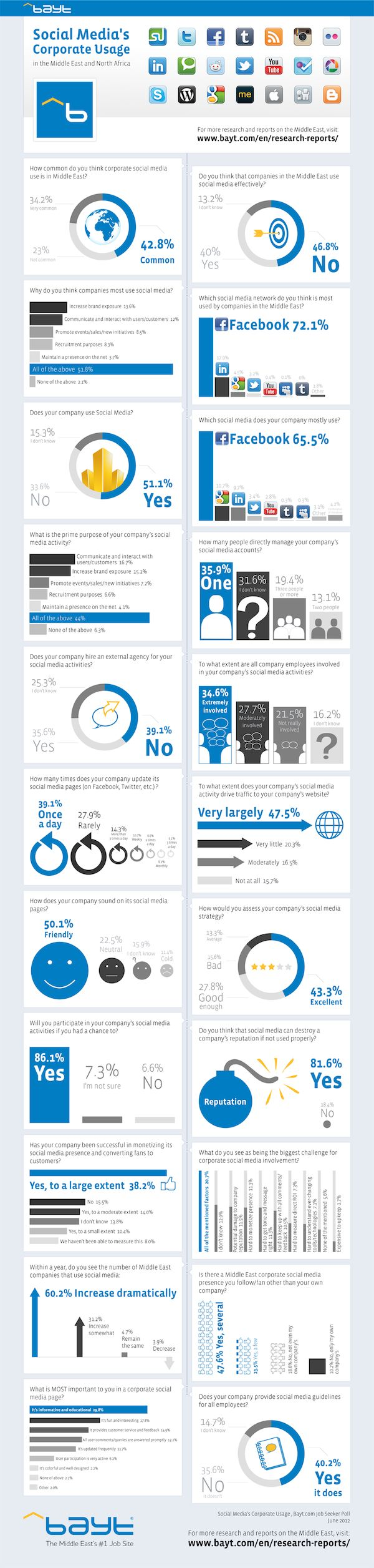 Five interesting infographics from the Middle East | Econsultancy