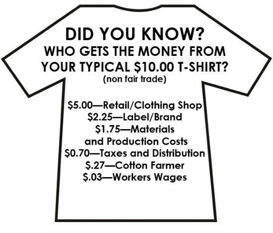 Did you know who gets the money from your typical $10 T-shirt? #EthicalFashion #FairTrade
