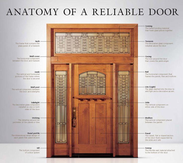 anatomy of a reliable door & 9 best Door Closers u0026 Controls images on Pinterest | Closer Door ... pezcame.com