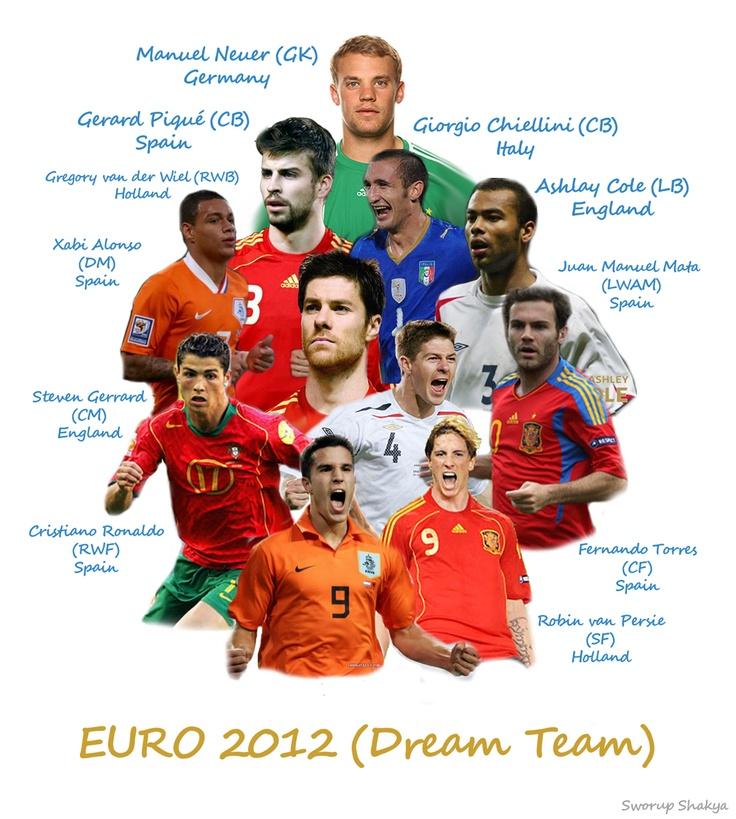 EURO 2012 Dream Team
