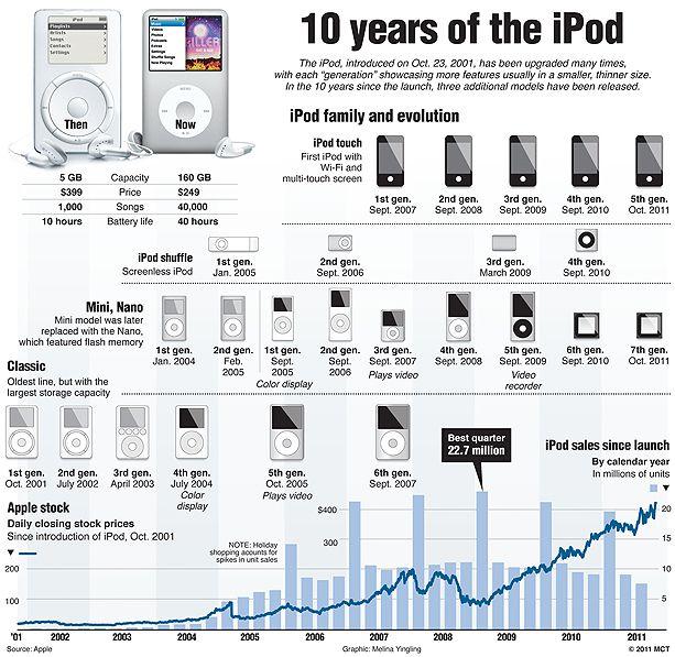 20111019_iPod_anniv.jpg (613×597)
