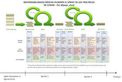 Lecciones Aprendidas en Desarrollo de Software: Poster: Responsabilidades Durante el Sprint de los Tres Roles de Scrum