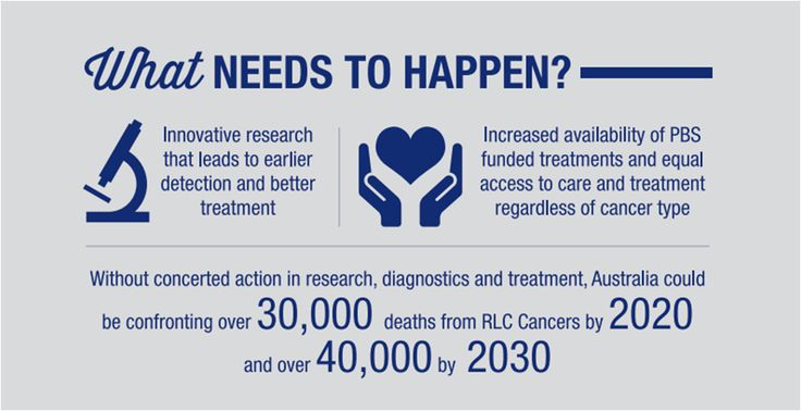 This part VI of a infographic summary of the 2014 'Just a Little More Time' report (which can be found along with the full infrographic [bit.ly/1e70I6E]) about the additional support and funding needed for rare cancers in Australia. #rarecancer