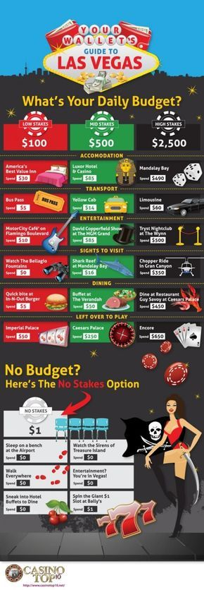 long style inforgraphic representing the daily budget in vegas , something im going to include in mine