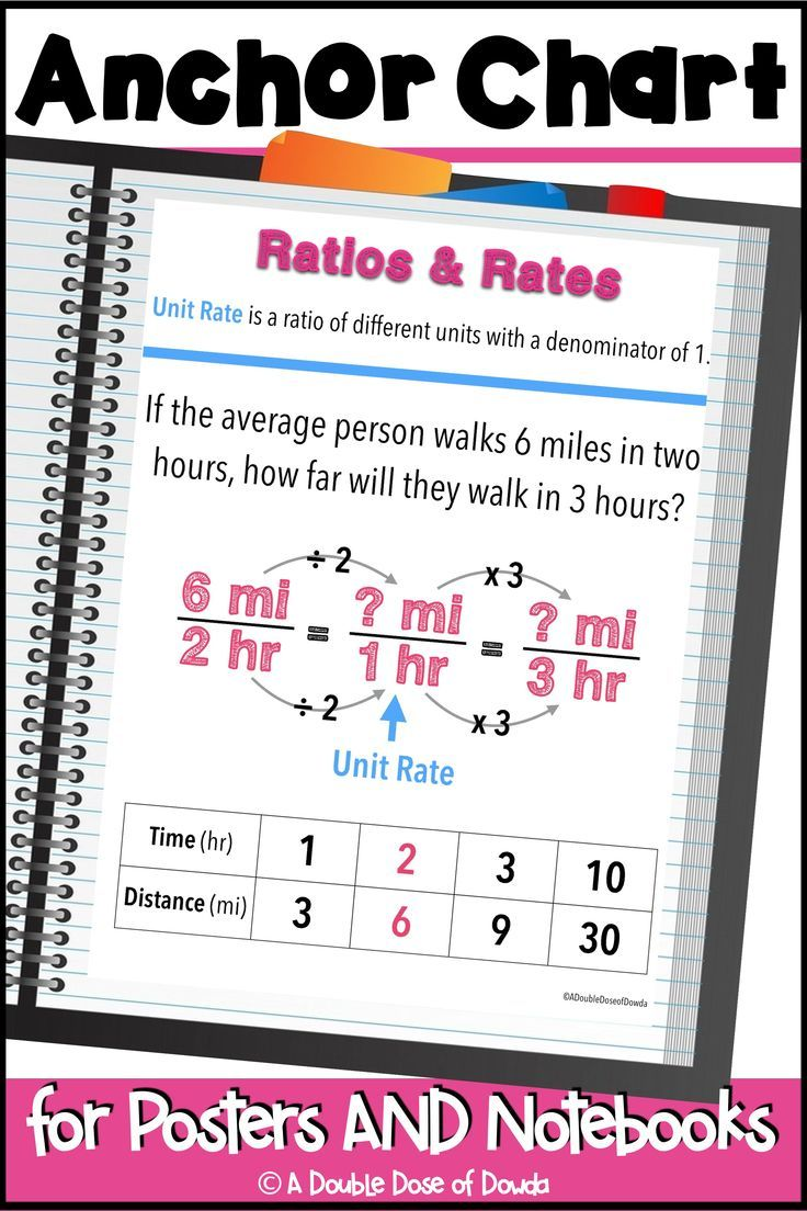 hight resolution of Ratios and Rates Anchor Chart for Interactive Notebooks and Posters    Anchor charts
