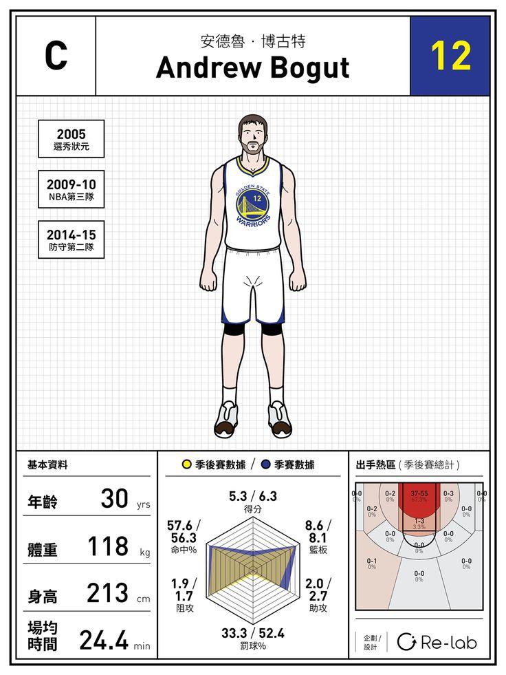 2015 NBA總冠軍賽 球員戰力圖鑑 on Behance