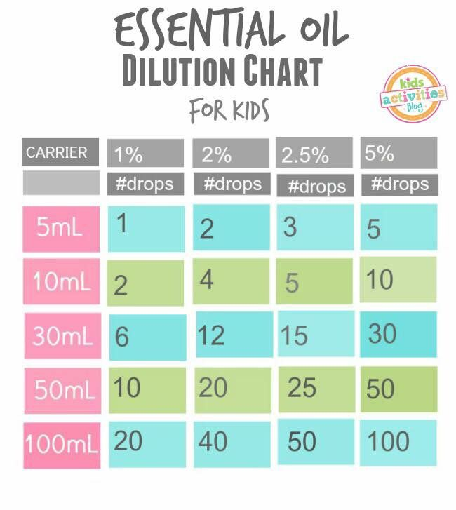 Dilution chart for kids