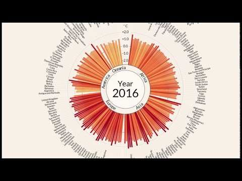 Temperature anomalies arranged by country from 1900 - 2016 - YouTube