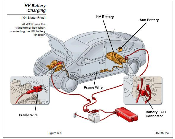 Battery Charging System As Used By Dealerships To Charge A