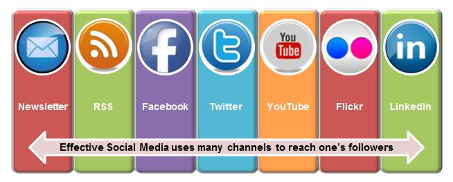 Grow your #presence on #socialchannels and expand your #social reach to the audience. We have clients in different verticals like #RealEstate, Financial, #Education, Small Medium Entrepreneur (#SME) and many more. For More info visit @ www.website999.in
