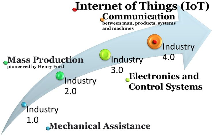 industry 4.0 - Hledat Googlem