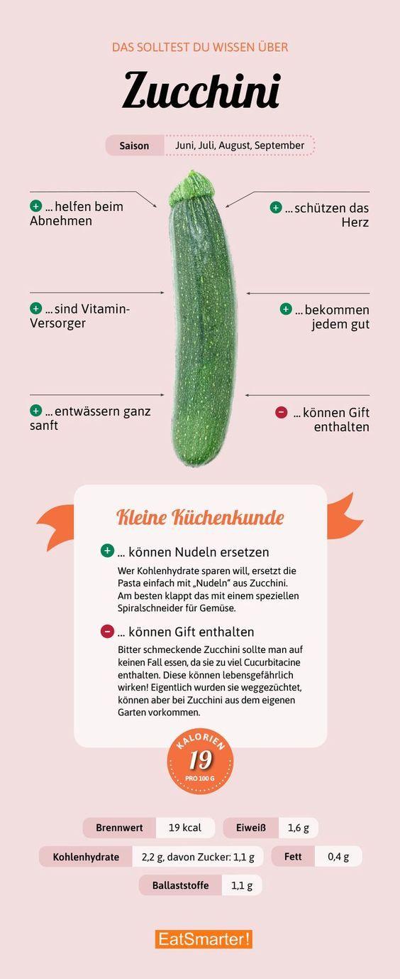 Darum sind Zucchini gut für dich! – Christina