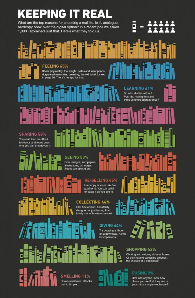INFOGRAPHIC: Why Readers Still Prefer Paper — Electric Literature