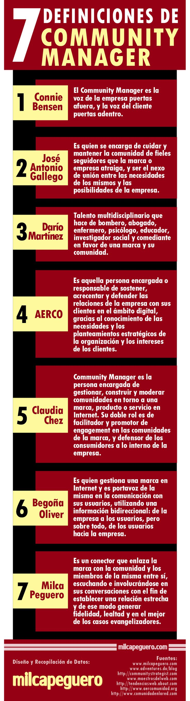 7 definiciones del #Community Manager #infografia