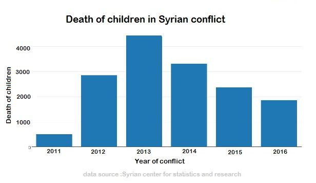 Graph:Death toll of children in Syria since 2011