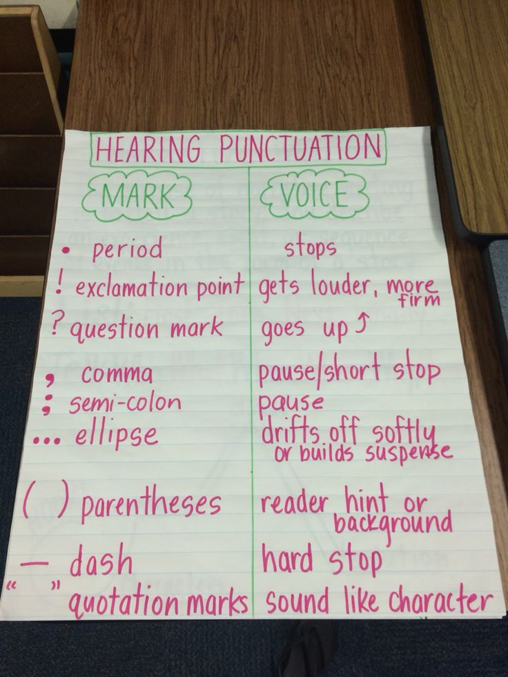 Hearing punctuation anchor chart