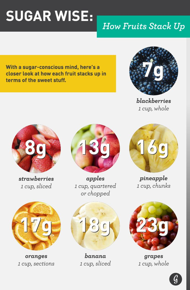 With a sugar-conscious mind, here's a closer look at how each fruit stacks up in terms of the sweet stuff.