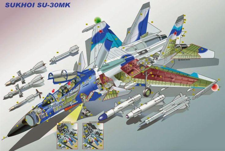 Chasse et avions d'attaque: Sukhoi Su-30 Flanker-C