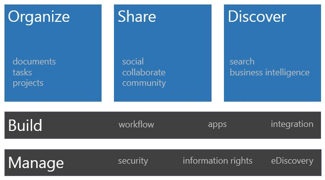Qlikview Calendar Design : Ideas about sharepoint design on pinterest