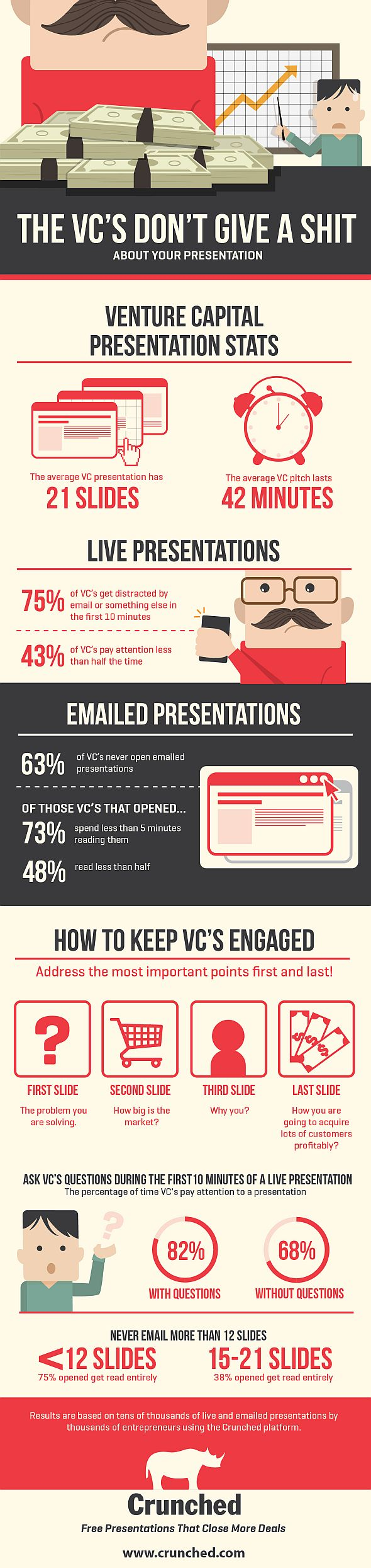 The VC's Don't Give A Shit About Your Presentation #infographic